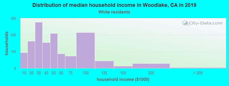 Woodlake household income for White non-Hispanic householders