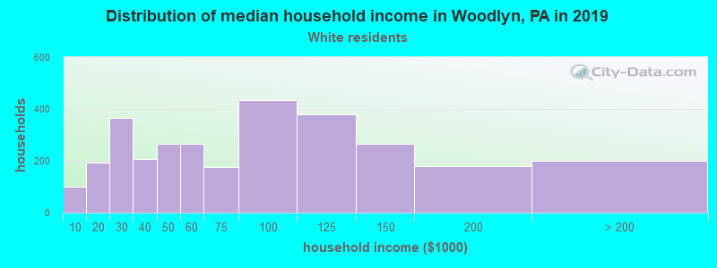 Woodlyn household income for White non-Hispanic householders