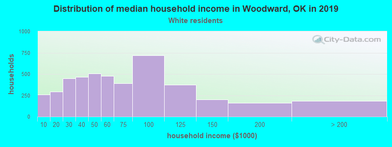 Woodward household income for White non-Hispanic householders