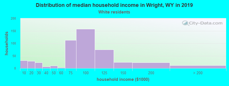 Wright household income for White non-Hispanic householders
