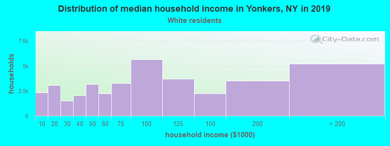 Yonkers household income for White non-Hispanic householders
