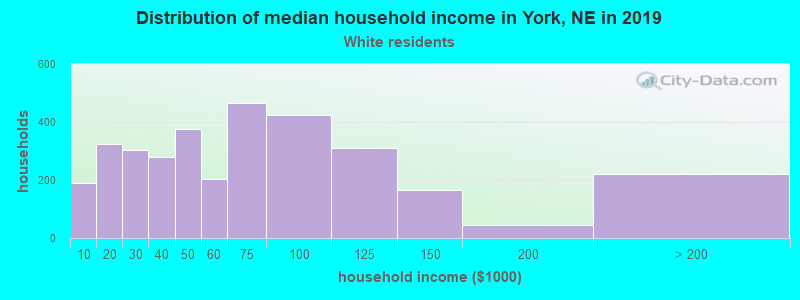 York household income for White non-Hispanic householders