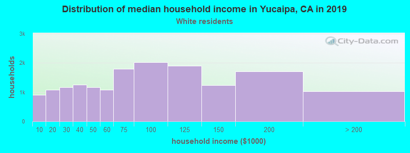 Yucaipa household income for White non-Hispanic householders