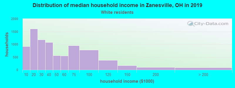 Zanesville household income for White non-Hispanic householders