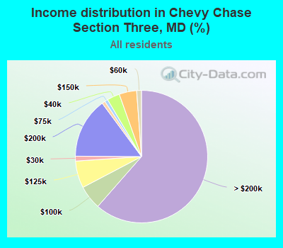 Income distribution in Chevy Chase Section Three, MD (%)
