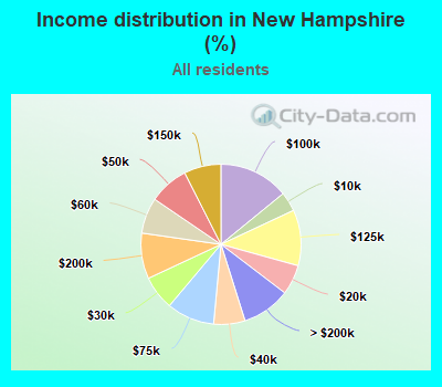 Income distribution in New Hampshire (%)