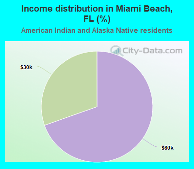 Income distribution in Miami Beach (%)