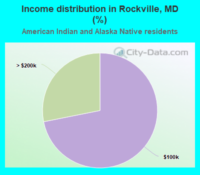 Income distribution in Rockville (%)