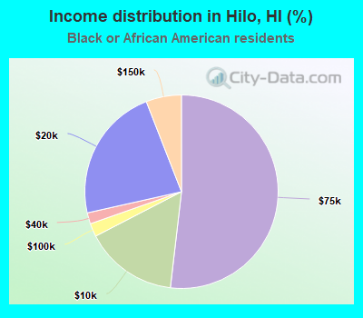Income distribution in Hilo (%)