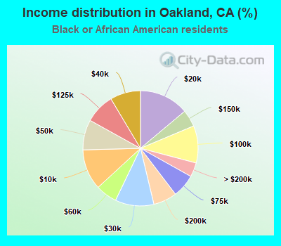 Income distribution in Oakland, CA (%)