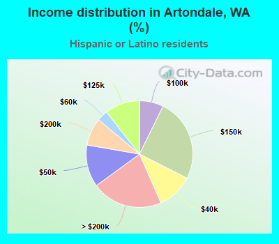 Income distribution in Artondale (%)