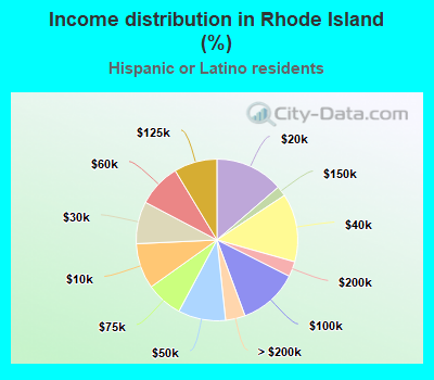 Income distribution in Rhode Island (%)