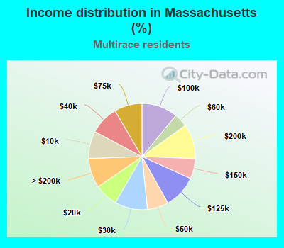 Income distribution in Massachusetts (%)