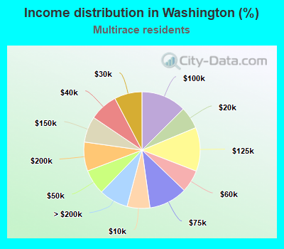Income distribution in Washington (%)