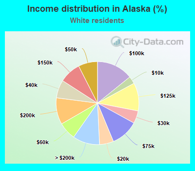 Income distribution in Alaska (%)