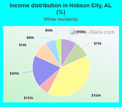 Income distribution in Hobson City, AL (%)