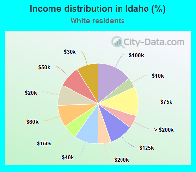 Income distribution in Idaho (%)