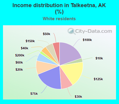 Income distribution in Talkeetna (%)