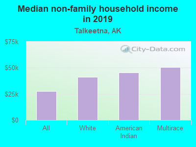 Median non-family household income in 2016