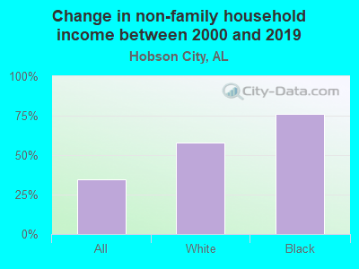 Change in non-family household income between 2000 and 2017