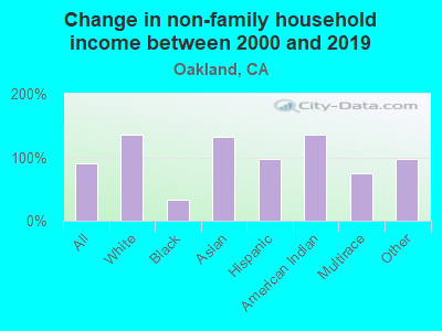 Change in non-family household income between 2000 and 2019