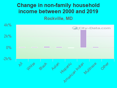 Change in non-family household income between 2000 and 2016