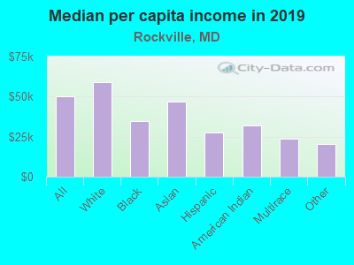 Median per capita income in 2016