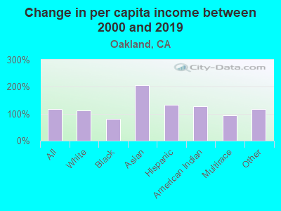 Change in per capita income between 2000 and 2019