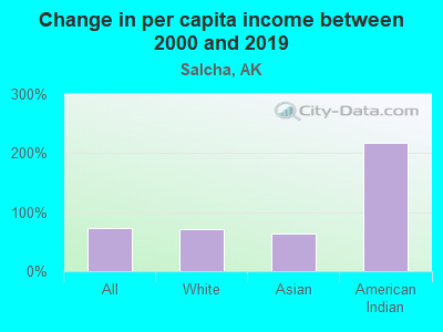 Change in per capita income between 2000 and 2016
