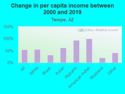 Change in per capita income between 2000 and 2017