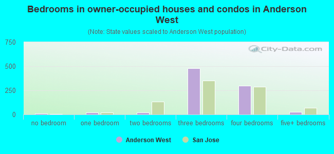 Bedrooms in owner-occupied houses and condos in Anderson West