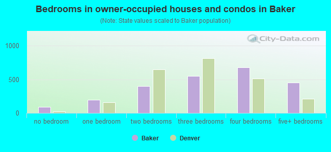 Bedrooms in owner-occupied houses and condos in Baker