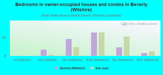 Bedrooms in owner-occupied houses and condos in Beverly (Wilshire)