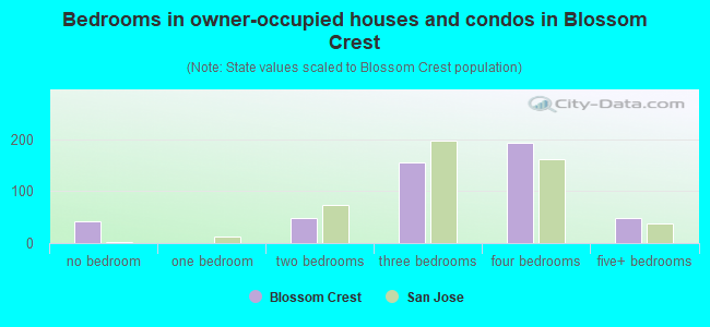 Bedrooms in owner-occupied houses and condos in Blossom Crest