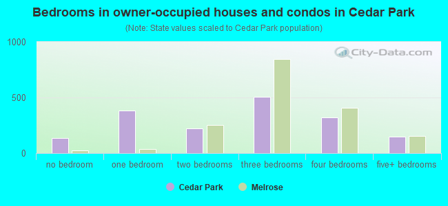 Bedrooms in owner-occupied houses and condos in Cedar Park
