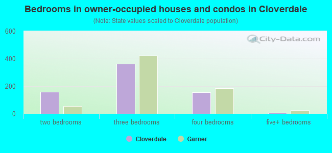 Bedrooms in owner-occupied houses and condos in Cloverdale
