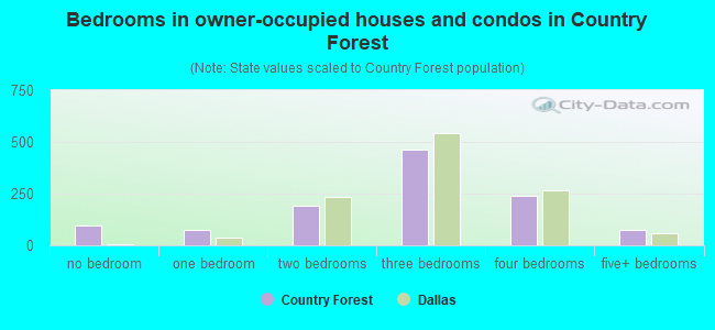 Bedrooms in owner-occupied houses and condos in Country Forest
