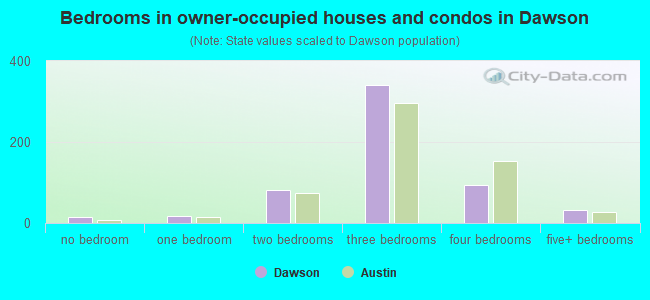 Bedrooms in owner-occupied houses and condos in Dawson