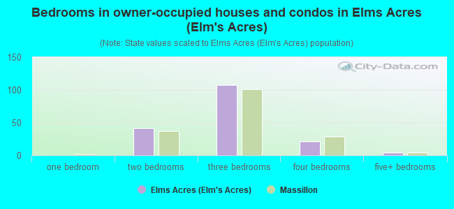 Bedrooms in owner-occupied houses and condos in Elms Acres (Elm's Acres)