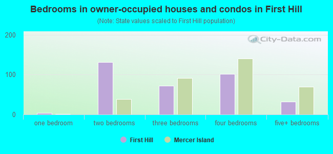 Bedrooms in owner-occupied houses and condos in First Hill