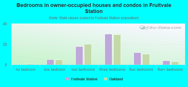 Bedrooms in owner-occupied houses and condos in Fruitvale Station