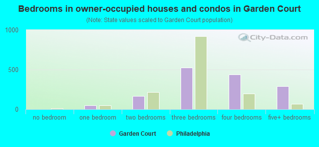 Bedrooms in owner-occupied houses and condos in Garden Court