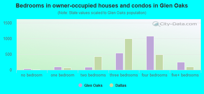 Bedrooms in owner-occupied houses and condos in Glen Oaks