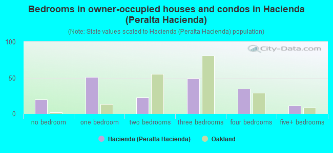 Bedrooms in owner-occupied houses and condos in Hacienda (Peralta Hacienda)