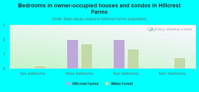 Bedrooms in owner-occupied houses and condos in Hillcrest Farms