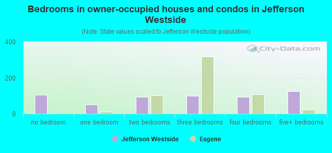 Bedrooms in owner-occupied houses and condos in Jefferson Westside