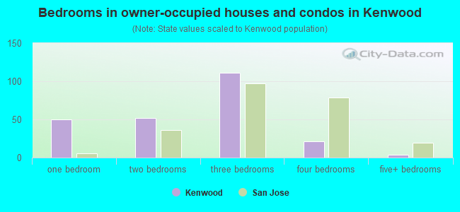 Bedrooms in owner-occupied houses and condos in Kenwood