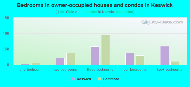 Bedrooms in owner-occupied houses and condos in Keswick