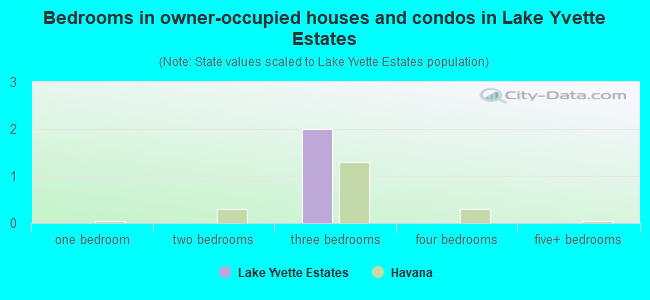 Bedrooms in owner-occupied houses and condos in Lake Yvette Estates