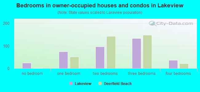 Bedrooms in owner-occupied houses and condos in Lakeview